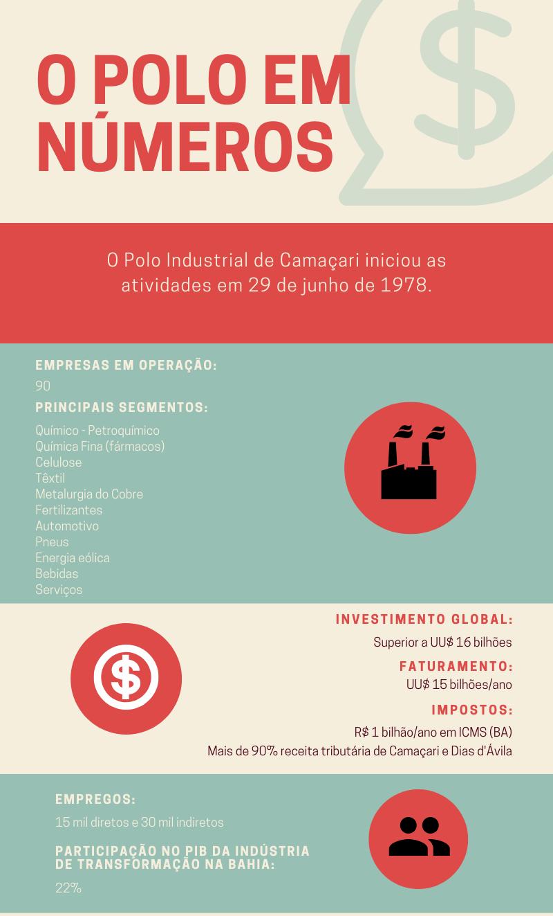 Polo Industrial de Camaçari completa 41 anos com faturamento de UU$ 15 bilhões ao ano