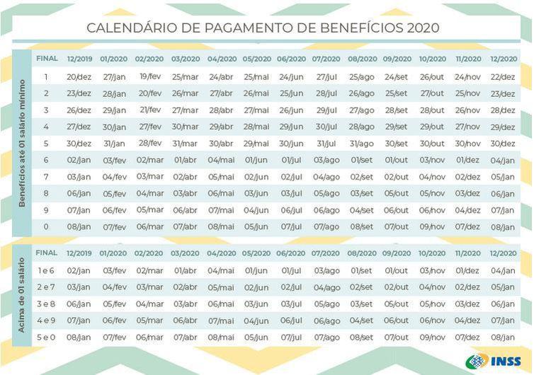 Veja calendário de pagamento de aposentadorias e pensões de 2020
