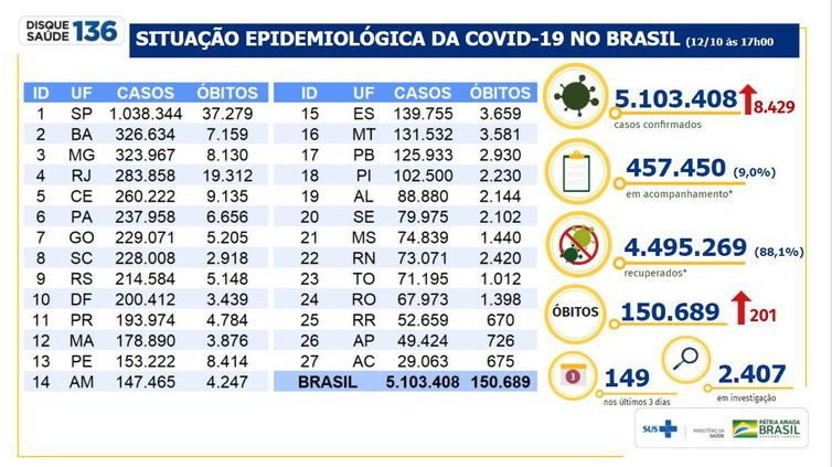 Brasil acumula 5,1 milhões de casos e 150.689 mortes por Covid-19