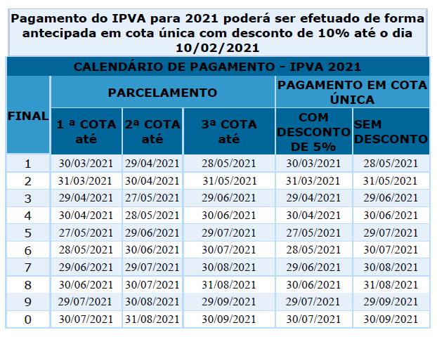 IPVA terá redução de até 5% no próximo ano; confira calendário de pagamento