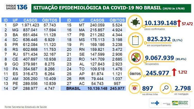 Covid-19: Brasil registrou 57.472 casos em 24 horas
