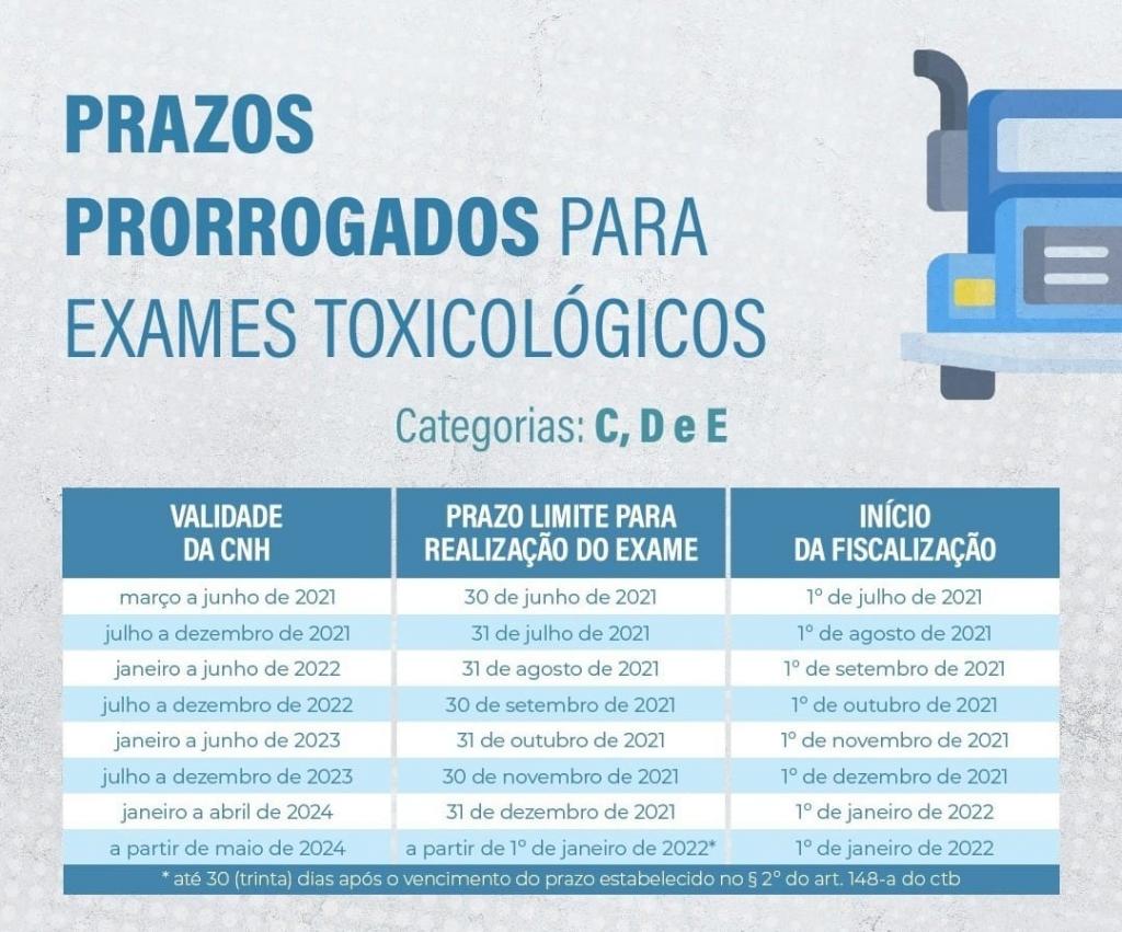 Caminhoneiros ganham prorrogação nos prazos do exame toxicológico